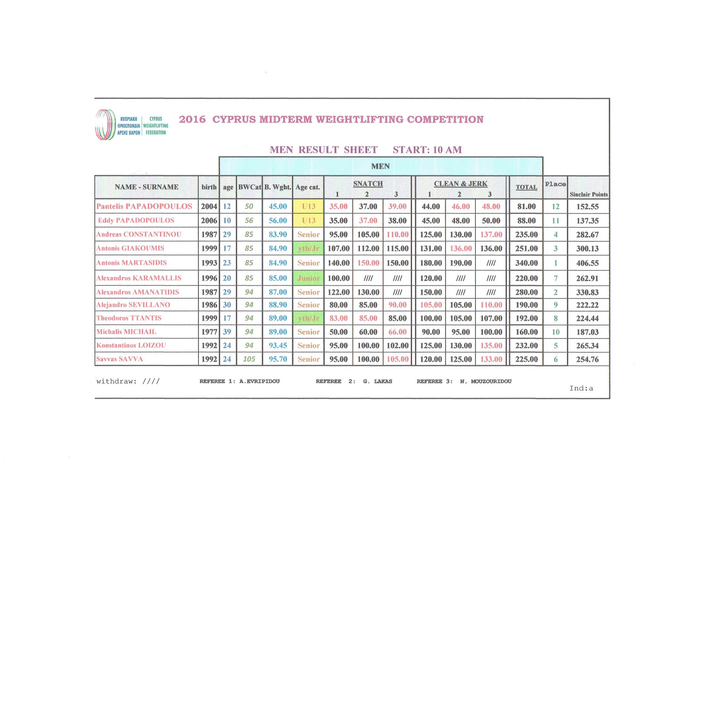 2016 Men Results 09-07-2016