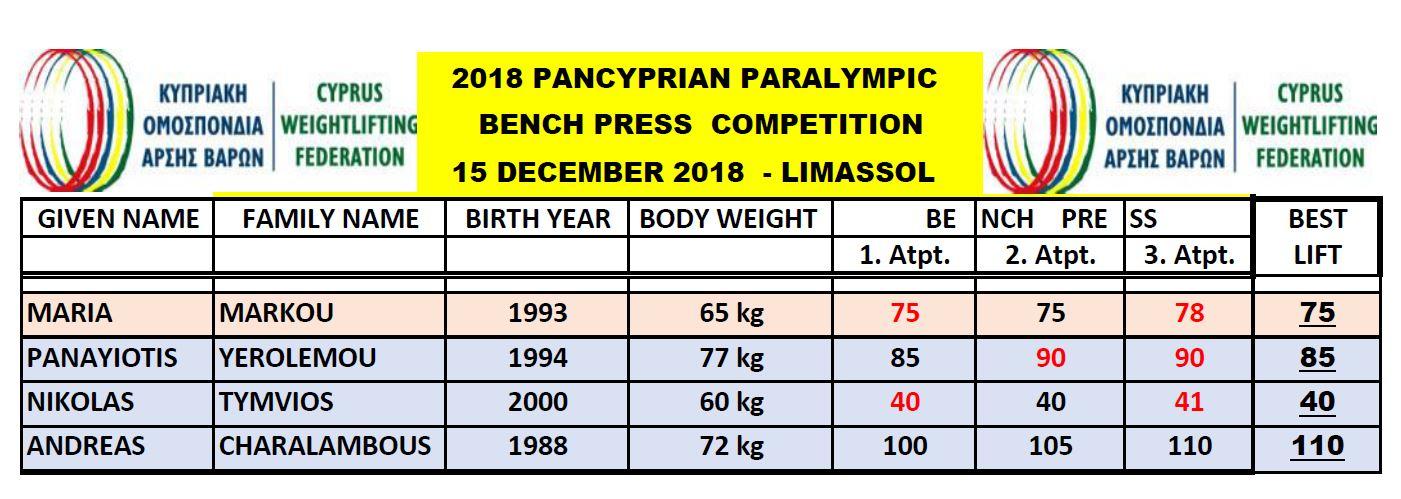 Paraolympics Results 2018
